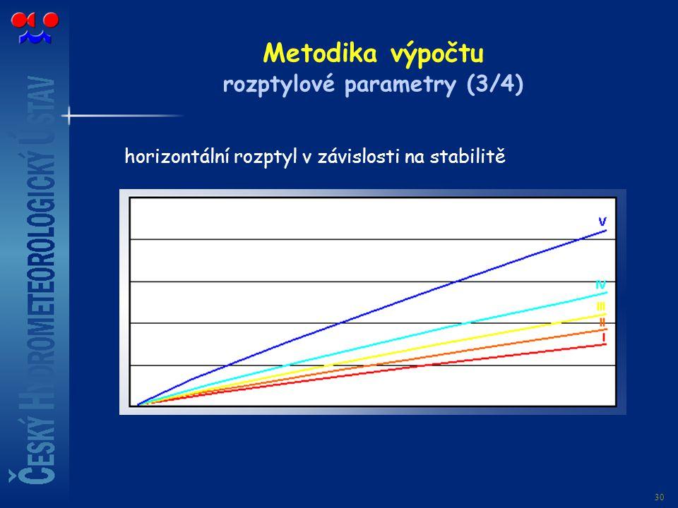30 Metodika výpočtu rozptylové parametry (3/4) horizontální rozptyl v závislosti na stabilitě