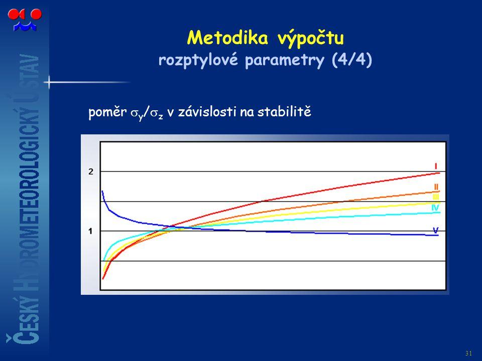 31 Metodika výpočtu rozptylové parametry (4/4) poměr  y /  z v závislosti na stabilitě