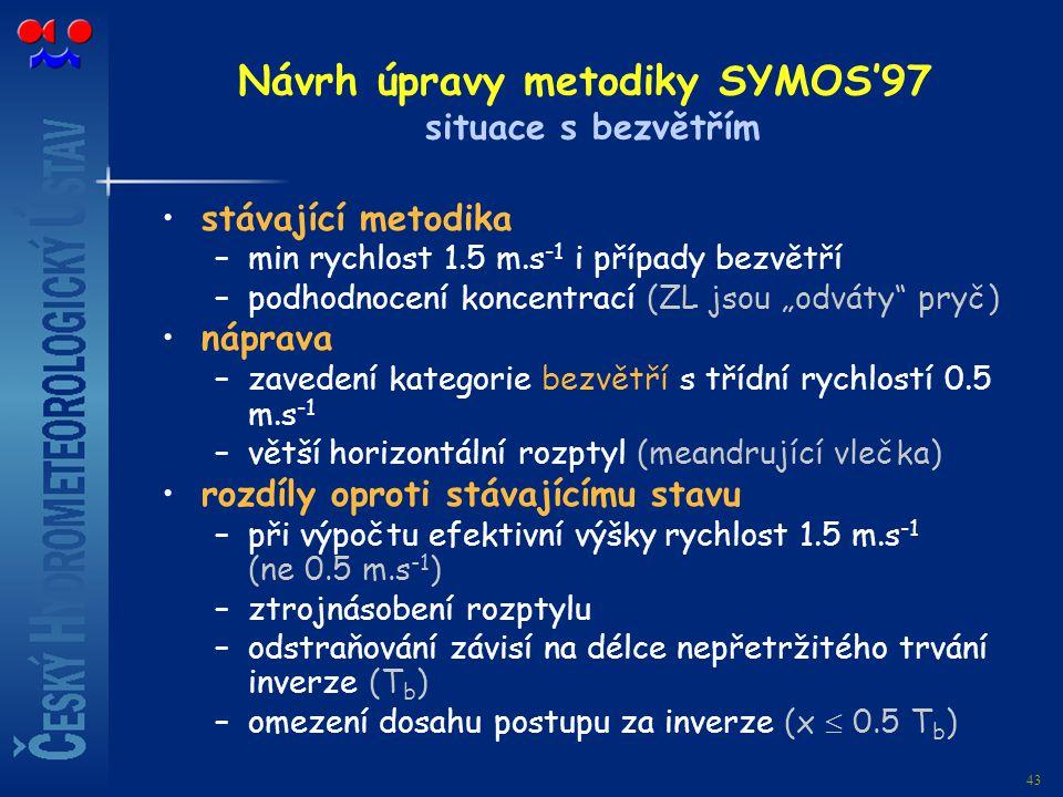 43 Návrh úpravy metodiky SYMOS'97 situace s bezvětřím stávající metodika –min rychlost 1.5 m.s -1 i případy bezvětří –podhodnocení koncentrací (ZL jso