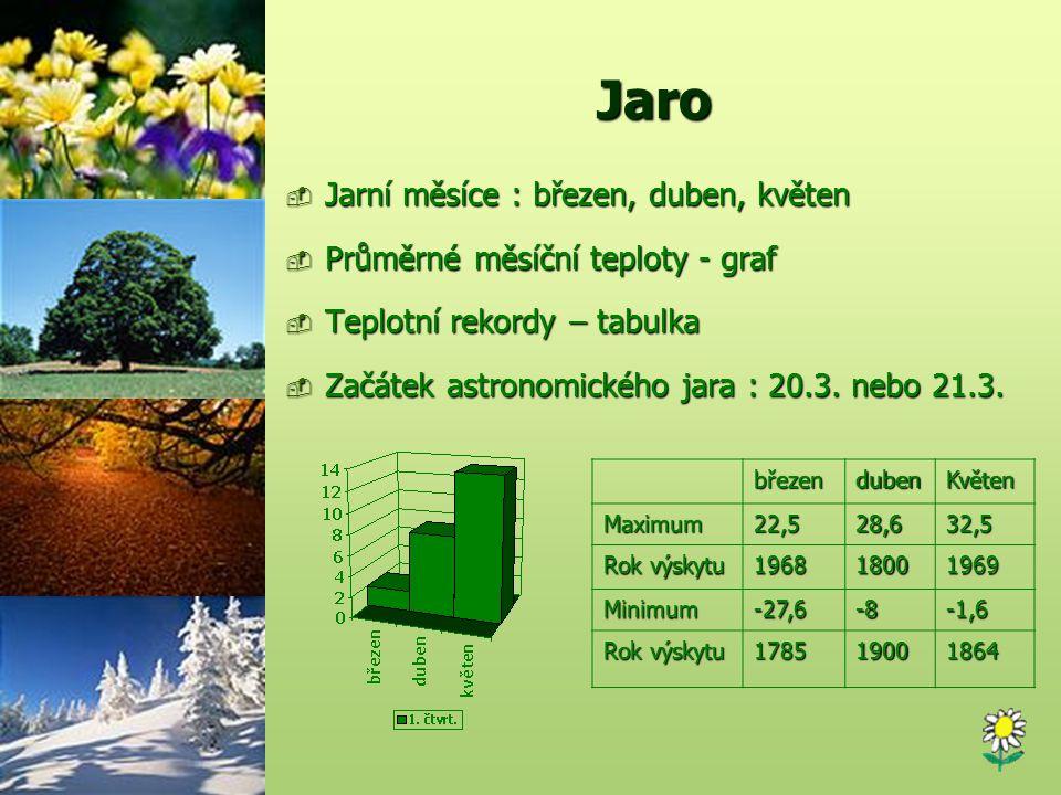 Jaro  Jarní měsíce : březen, duben, květen  Průměrné měsíční teploty - graf  Teplotní rekordy – tabulka  Začátek astronomického jara : 20.3. nebo