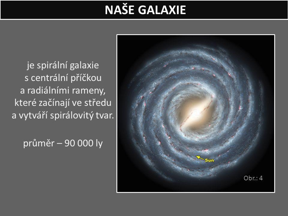 je spirální galaxie s centrální příčkou a radiálními rameny, které začínají ve středu a vytváří spirálovitý tvar. průměr – 90 000 ly NAŠE GALAXIE Obr.