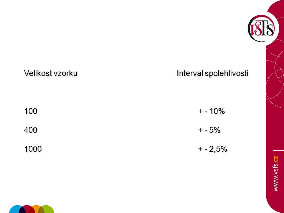 Velikost vzorku Interval spolehlivosti 100 + - 10% 400 + - 5% 1000 + - 2,5%