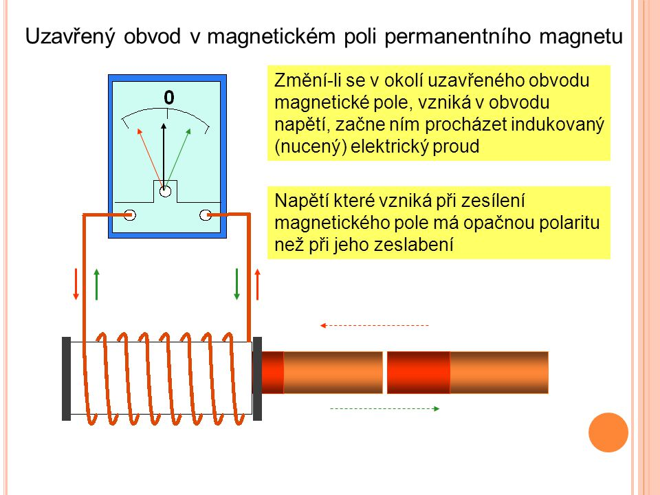 Uzavřený obvod v magnetickém poli permanentního magnetu Změní-li se v okolí uzavřeného obvodu magnetické pole, vzniká v obvodu napětí, začne ním procházet indukovaný (nucený) elektrický proud Napětí které vzniká při zesílení magnetického pole má opačnou polaritu než při jeho zeslabení