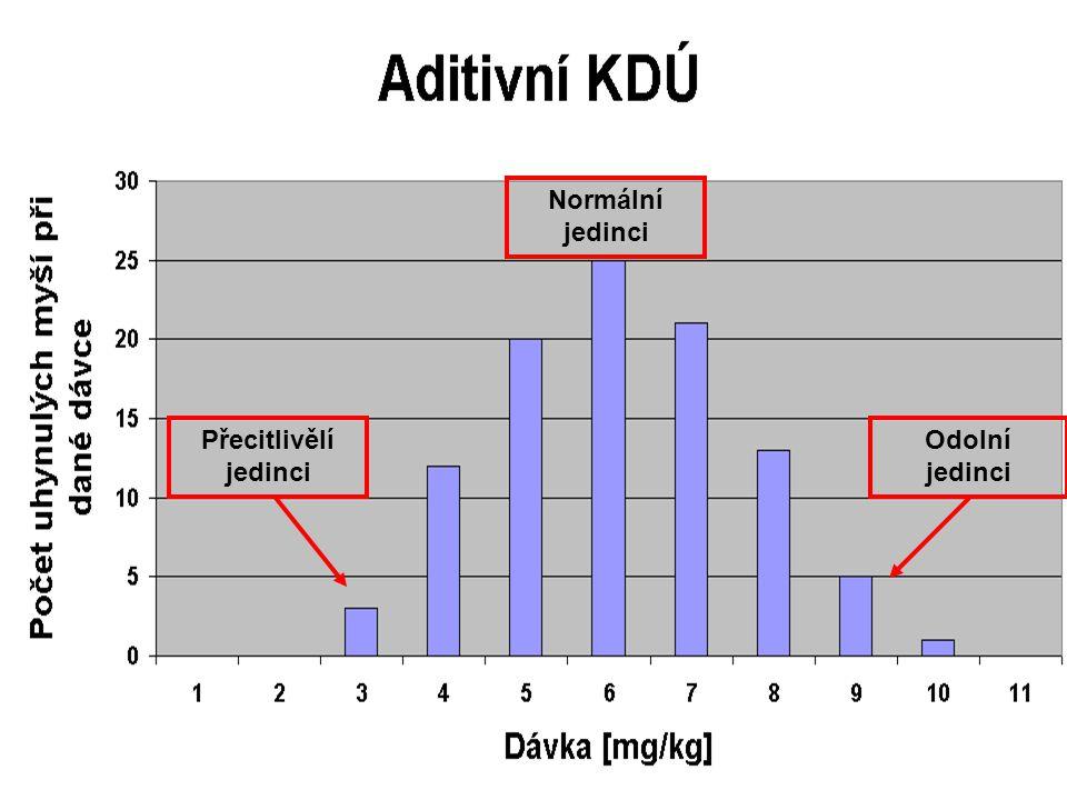 13 Křivky dávka účinek popisují vztah mezi zvyšující se dávkou TL a odezvou organismu (individuální KDÚ) či organismů (populační KDÚ) mohou mít podobu aditivní (+ kolik) či kumulativní závislosti (celkem kolik) Přecitlivělí jedinci Normální jedinci Odolní jedinci