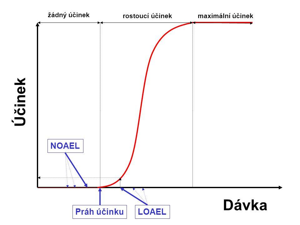 14 Parametry odvozené z KDÚ práh účinku –teoretická dávka při níž dojde k nástupu sledovaného toxického účinku (např. úmrtí první myši), nachází se me