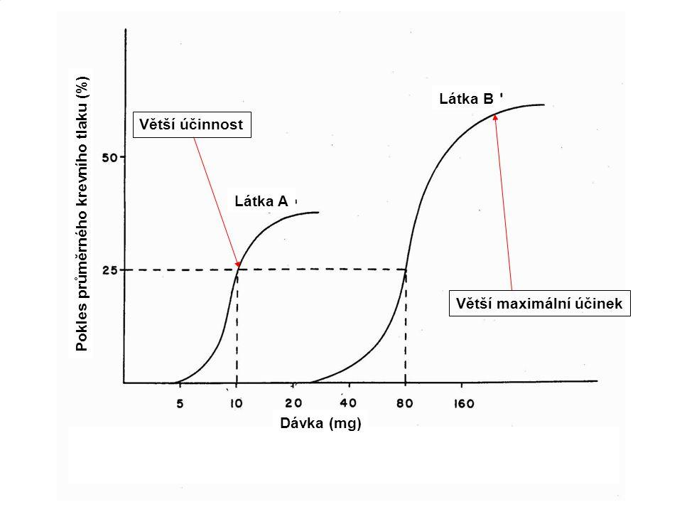 17 Vztah dávka - účinek 3) Porovnání toxicity dvou látek Účinnost (potency) - čím je celkové množství látky potřebné k dosažení daného efektu menší, tím větší je účinnost Pokles průměrného krevního tlaku (%) Látka A Látka B Dávka (mg) Větší účinnost Větší maximální účinek