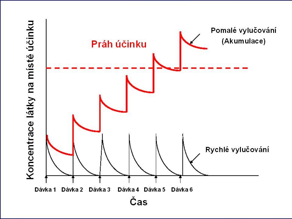 22 Opakované podání látky 1) Zesílení toxického účinku kumulace toxické látky v těle - druhá dávka je absorbována dříve, než je první dávka úplně vylo