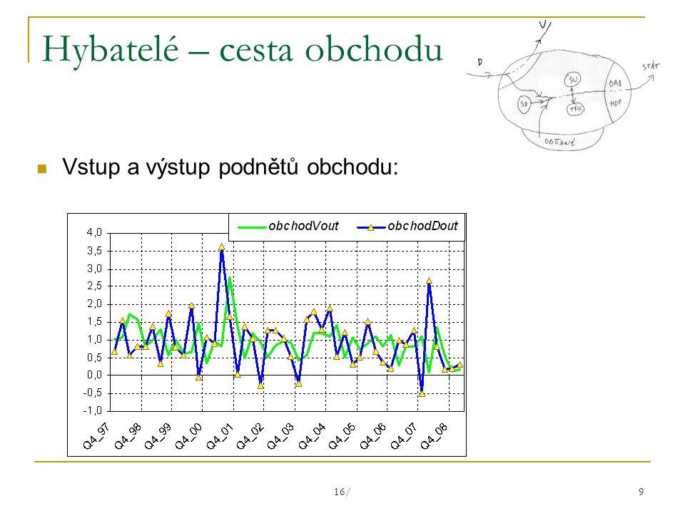 16/ 9 Hybatelé – cesta obchodu Vstup a výstup podnětů obchodu: