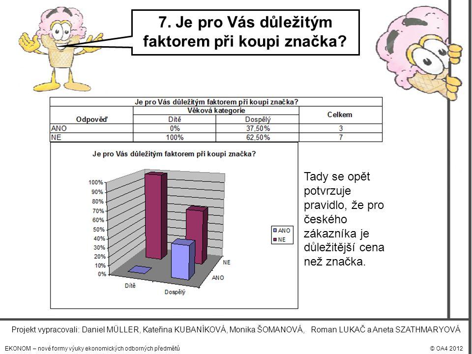 EKONOM – nové formy výuky ekonomických odborných předmětů© OA4 2012 Projekt vypracovali: Daniel MÜLLER, Kateřina KUBANÍKOVÁ, Monika ŠOMANOVÁ, Roman LUKAČ a Aneta SZATHMARYOVÁ 7.