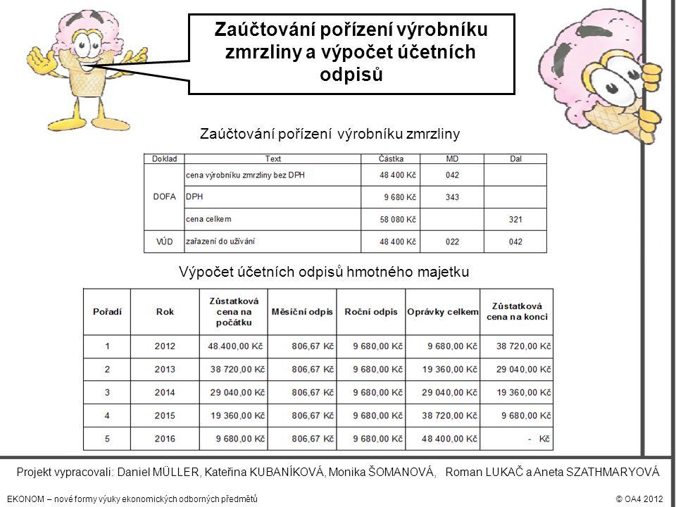 EKONOM – nové formy výuky ekonomických odborných předmětů© OA4 2012 Projekt vypracovali: Daniel MÜLLER, Kateřina KUBANÍKOVÁ, Monika ŠOMANOVÁ, Roman LUKAČ a Aneta SZATHMARYOVÁ Zaúčtování pořízení výrobníku zmrzliny a výpočet účetních odpisů Zaúčtování pořízení výrobníku zmrzliny Výpočet účetních odpisů hmotného majetku