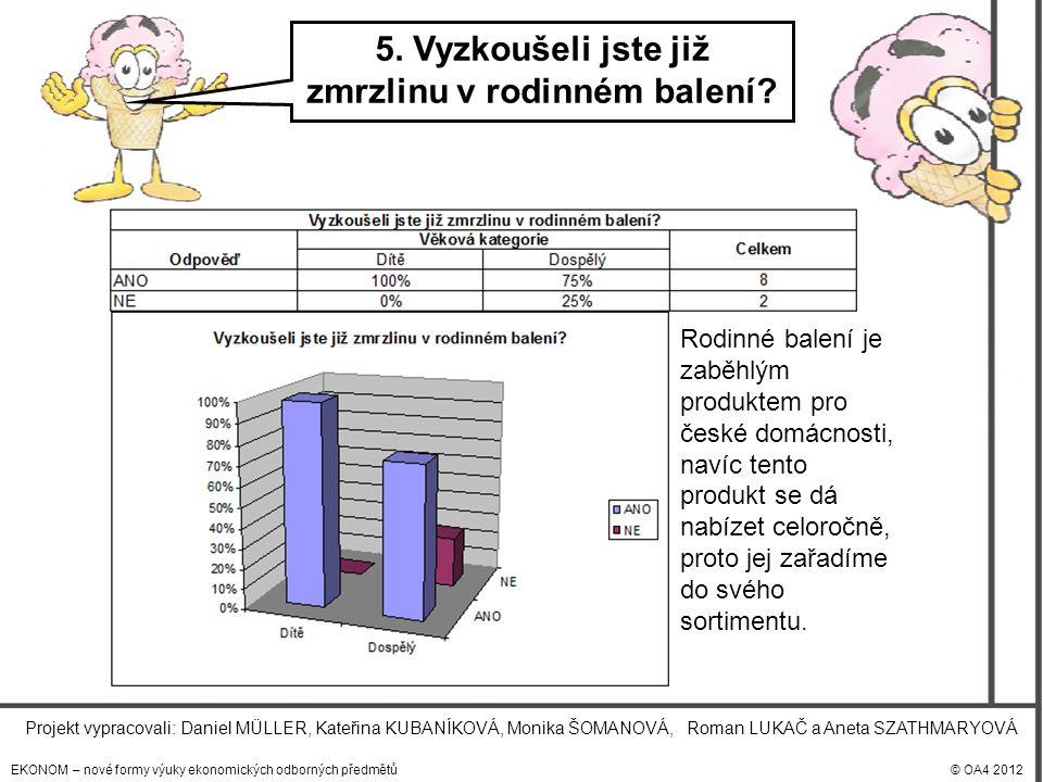 EKONOM – nové formy výuky ekonomických odborných předmětů© OA4 2012 Projekt vypracovali: Daniel MÜLLER, Kateřina KUBANÍKOVÁ, Monika ŠOMANOVÁ, Roman LUKAČ a Aneta SZATHMARYOVÁ 5.
