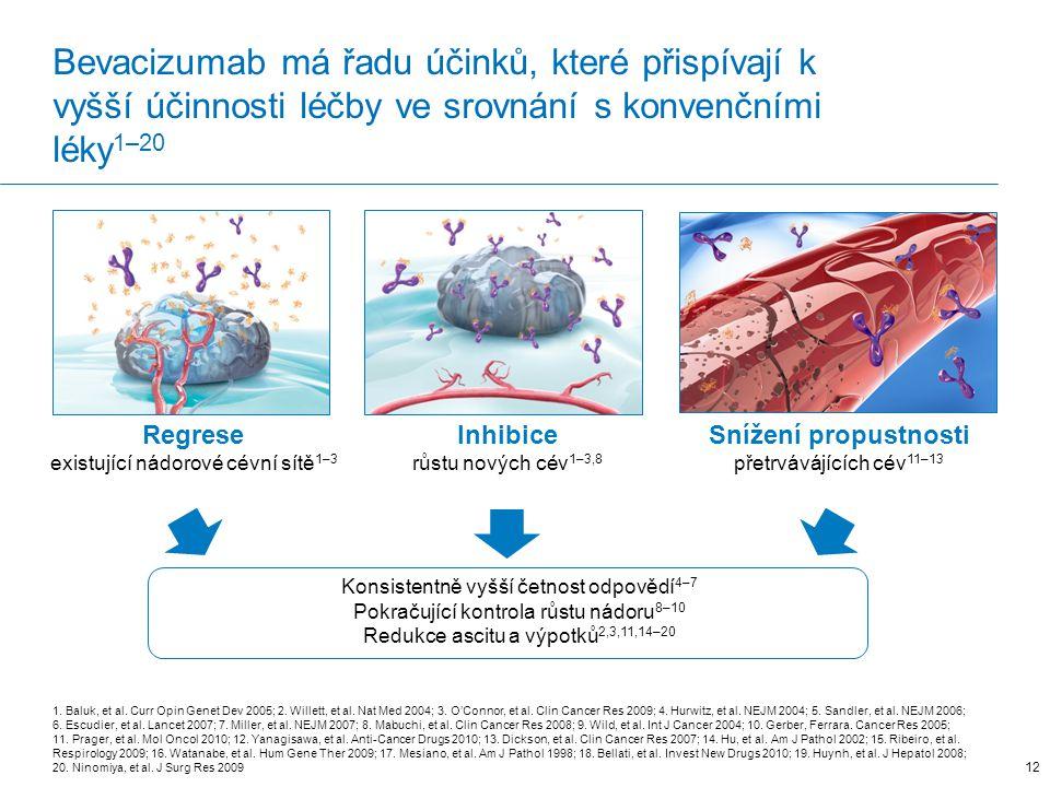 Bevacizumab má řadu účinků, které přispívají k vyšší účinnosti léčby ve srovnání s konvenčními léky 1–20 1.