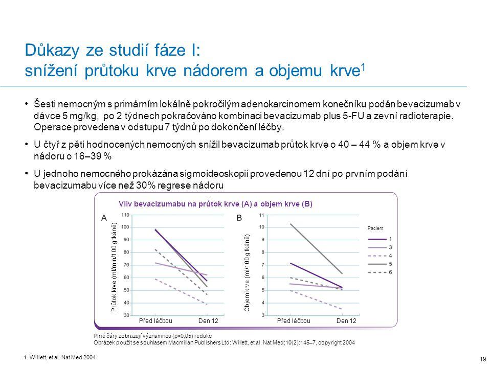 Důkazy ze studií fáze I: snížení průtoku krve nádorem a objemu krve 1 19 1.