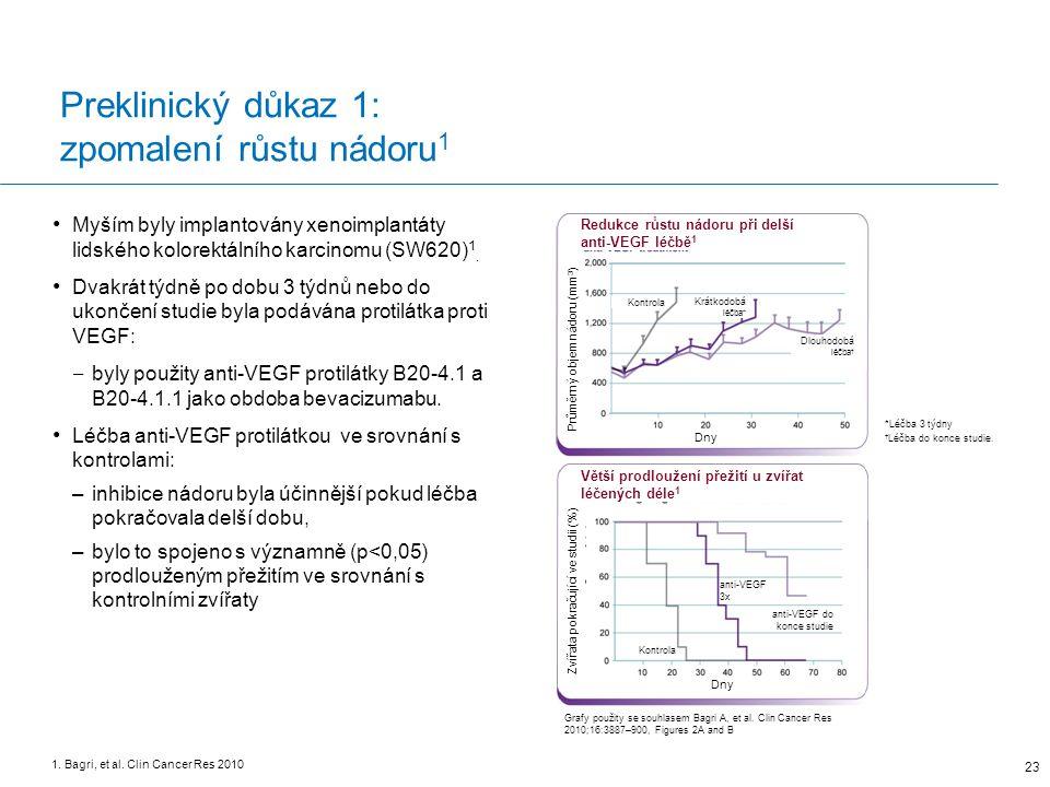 anti-VEGF 3x Preklinický důkaz 1: zpomalení růstu nádoru 1 Myším byly implantovány xenoimplantáty lidského kolorektálního karcinomu (SW620) 1.