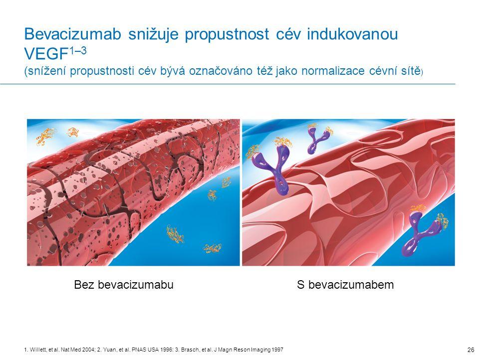 Bevacizumab snižuje propustnost cév indukovanou VEGF 1–3 (snížení propustnosti cév bývá označováno též jako normalizace cévní sítě ) 26 1.