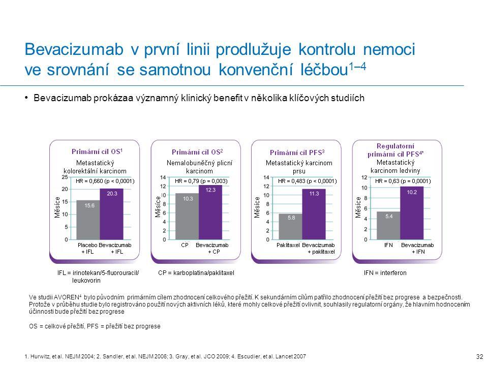Bevacizumab v první linii prodlužuje kontrolu nemoci ve srovnání se samotnou konvenční léčbou 1–4 Bevacizumab prokázaa významný klinický benefit v několika klíčových studiích 1.