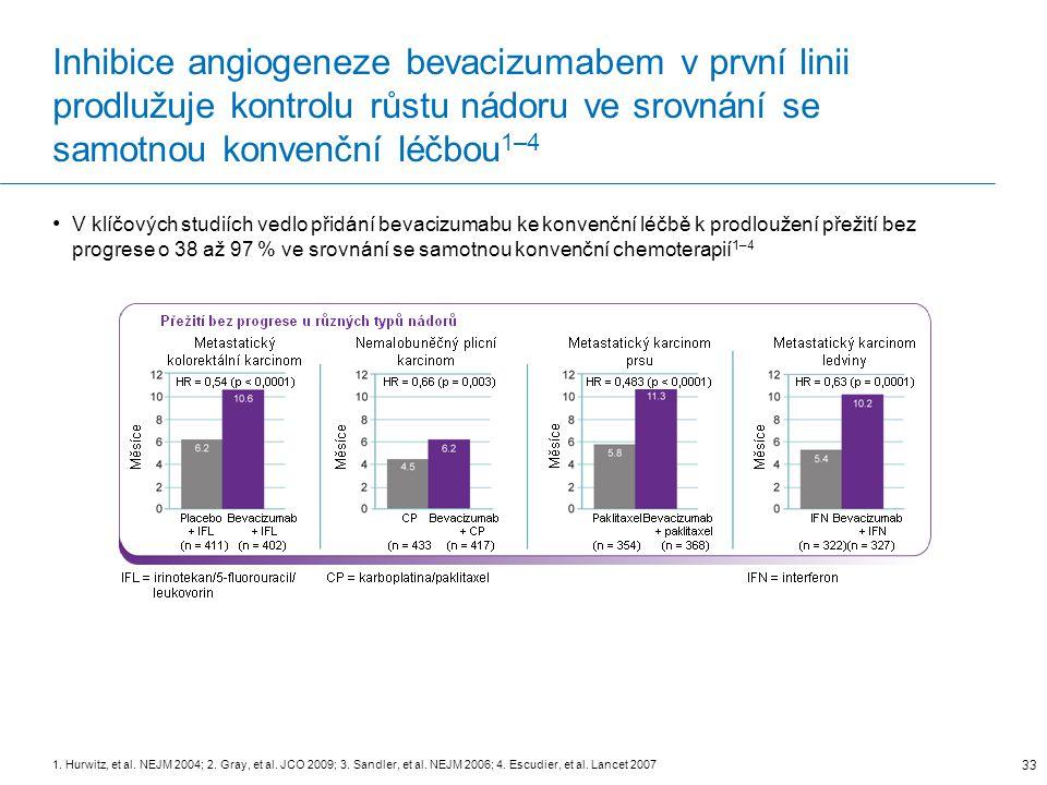 Inhibice angiogeneze bevacizumabem v první linii prodlužuje kontrolu růstu nádoru ve srovnání se samotnou konvenční léčbou 1–4 V klíčových studiích vedlo přidání bevacizumabu ke konvenční léčbě k prodloužení přežití bez progrese o 38 až 97 % ve srovnání se samotnou konvenční chemoterapií 1–4 1.