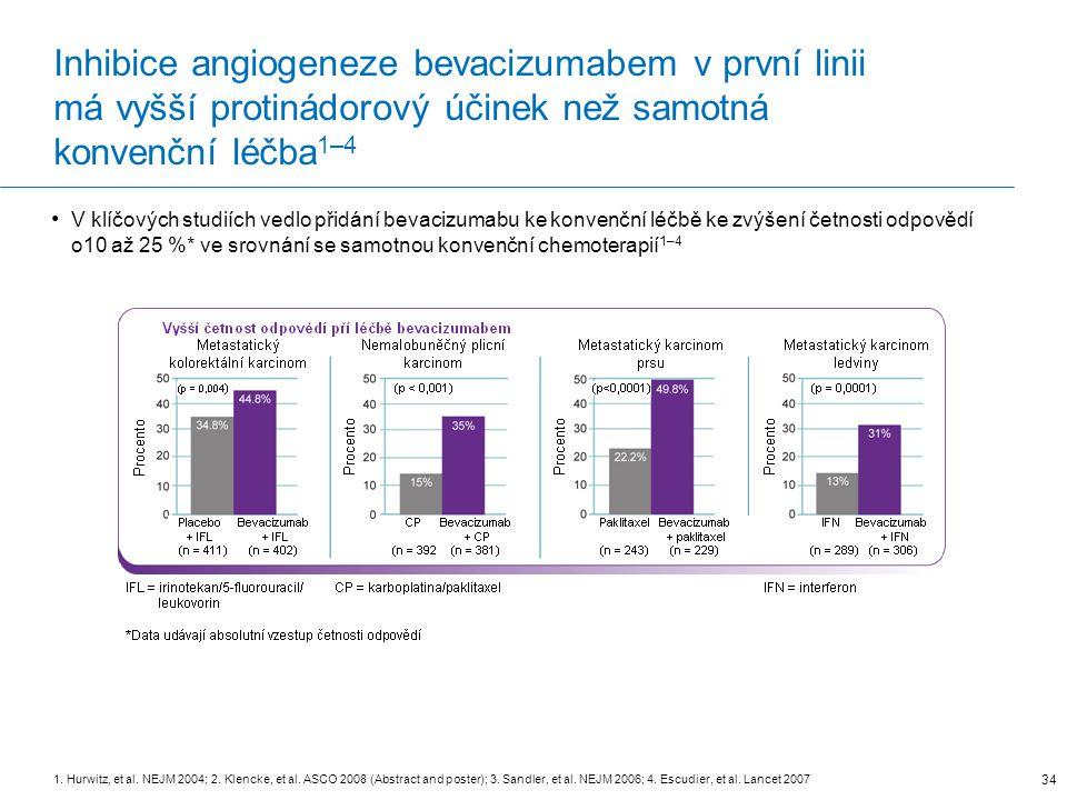 Inhibice angiogeneze bevacizumabem v první linii má vyšší protinádorový účinek než samotná konvenční léčba 1–4 V klíčových studiích vedlo přidání bevacizumabu ke konvenční léčbě ke zvýšení četnosti odpovědí o10 až 25 %* ve srovnání se samotnou konvenční chemoterapií 1–4 1.