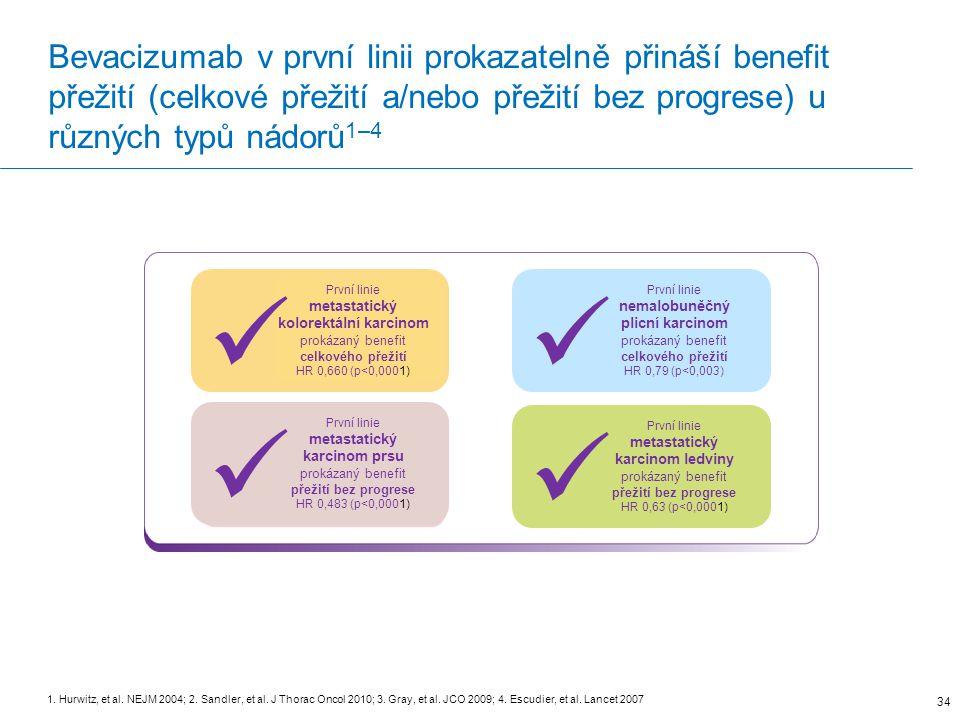 Bevacizumab v první linii prokazatelně přináší benefit přežití (celkové přežití a/nebo přežití bez progrese) u různých typů nádorů 1–4 34 1.