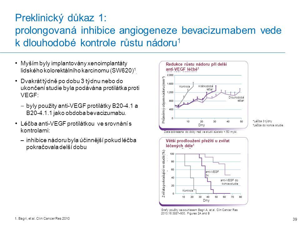 Preklinický důkaz 1: prolongovaná inhibice angiogeneze bevacizumabem vede k dlouhodobé kontrole růstu nádoru 1 39 1.