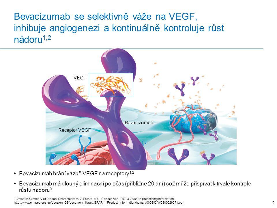 Bevacizumab se selektivně váže na VEGF, inhibuje angiogenezi a kontinuálně kontroluje růst nádoru 1,2 9 Bevacizumab Receptor VEGF VEGF 1.