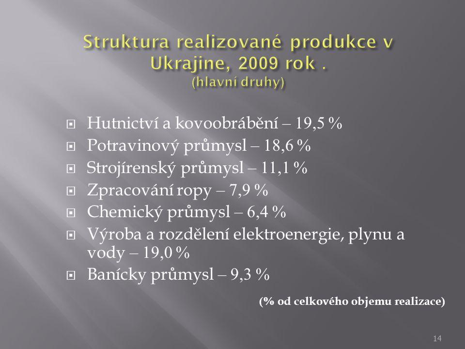  Hutnictví a kovoobrábění – 19,5 %  Potravinový průmysl – 18,6 %  Strojírenský průmysl – 11,1 %  Zpracování ropy – 7,9 %  Chemický průmysl – 6,4
