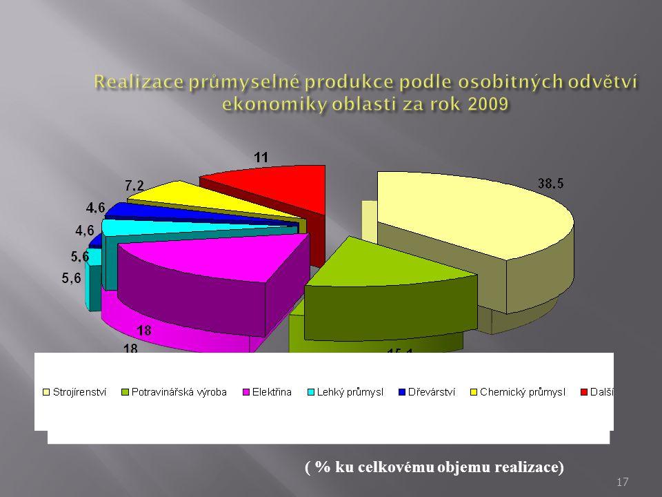 17 ( % ku celkovému objemu realizace)