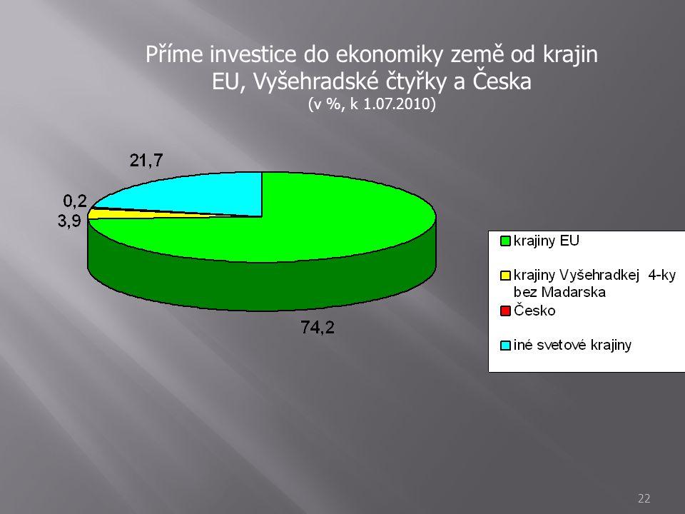 22 Příme investice do ekonomiky země od krajin EU, Vyšehradské čtyřky a Česka (v %, k 1.07.2010)