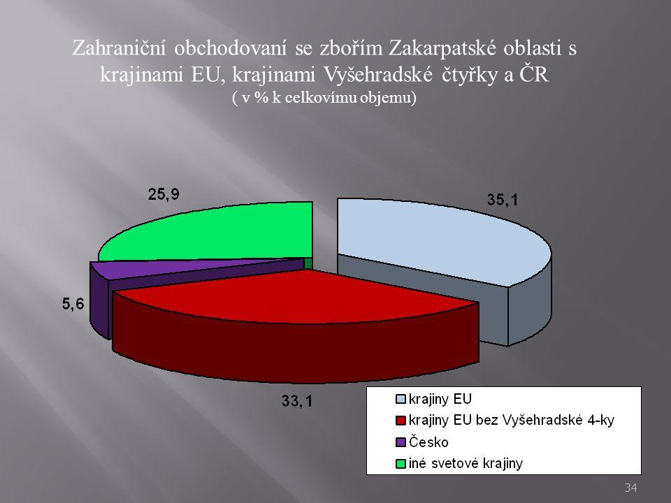 34 Zahraniční obchodovaní se zbořím Zakarpatské oblasti s krajinami EU, krajinami Vyšehradské čtyřky a ČR ( v % k celkovímu objemu)
