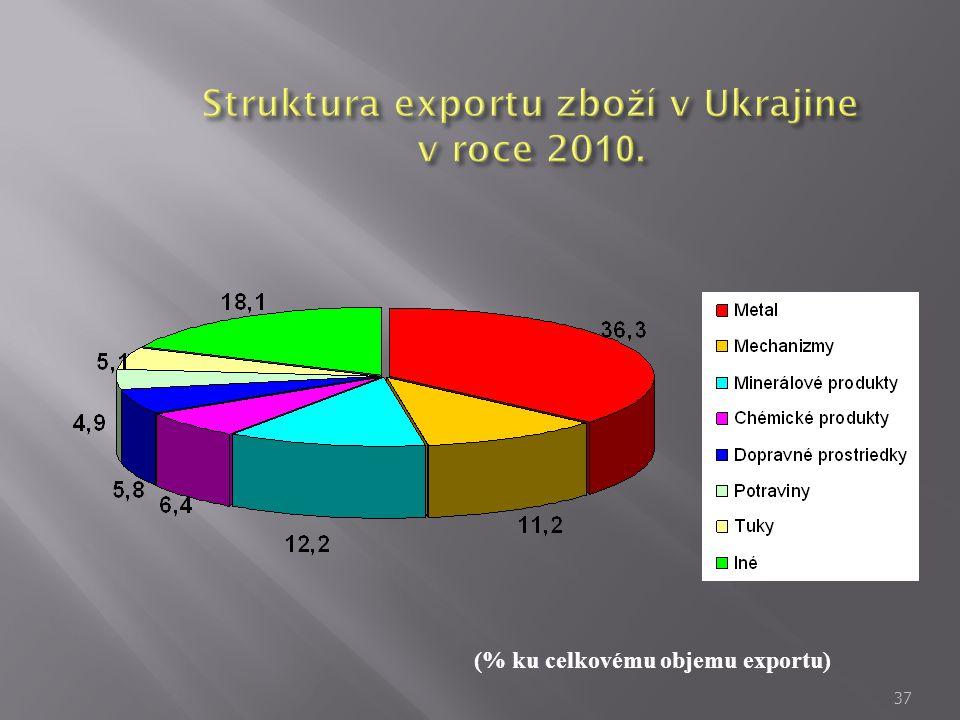 37 (% ku celkovému objemu exportu)