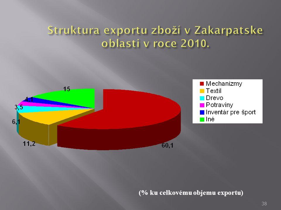 38 (% ku celkovému objemu exportu)