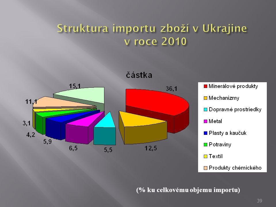 39 (% ku celkovému objemu importu)