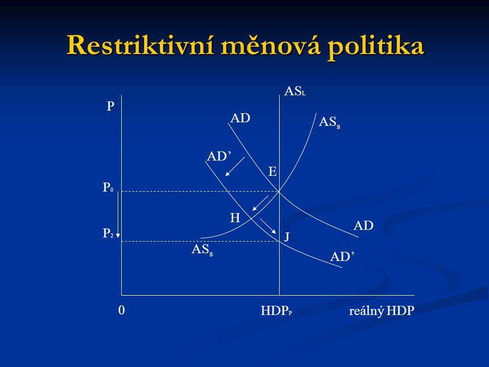 AS s AS L AD E 0 AS s P0P0 P2P2 P HDP P reálný HDP Restriktivní měnová politika H J AD AD'
