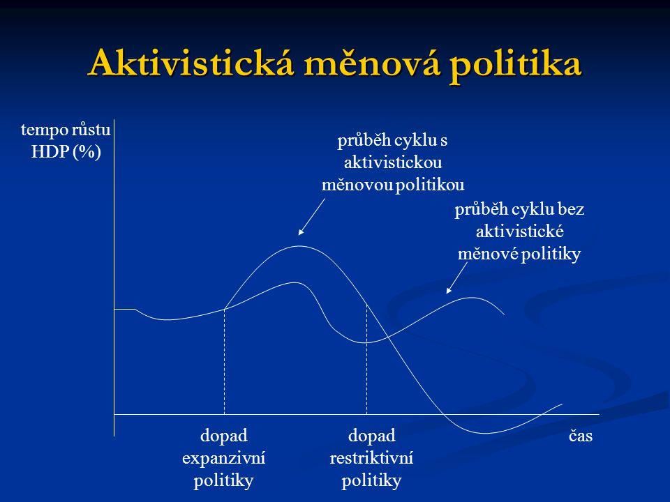 Aktivistická měnová politika čas tempo růstu HDP (%) dopad expanzivní politiky dopad restriktivní politiky průběh cyklu s aktivistickou měnovou politikou průběh cyklu bez aktivistické měnové politiky