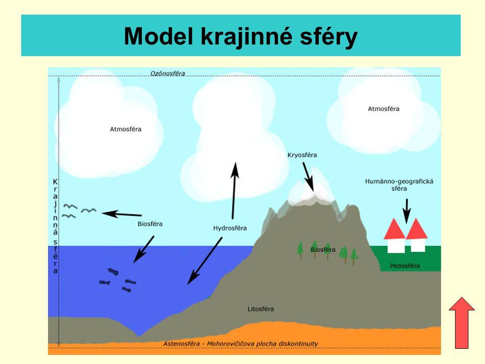 Model krajinné sféry