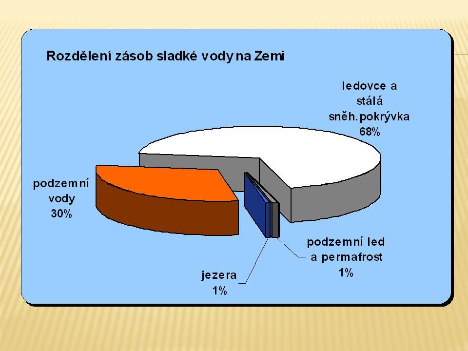 NEJVĚTŠÍ JEZERA SVĚTA plocha v km2 Největší hloubka v m objem vody v km3 nadmořs.