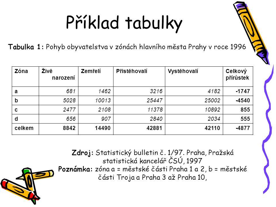 Příklad tabulky Tabulka 1: Pohyb obyvatelstva v zónách hlavního města Prahy v roce 1996 ZónaŽivě narození ZemřelíPřistěhovalíVystěhovalíCelkový přírůs