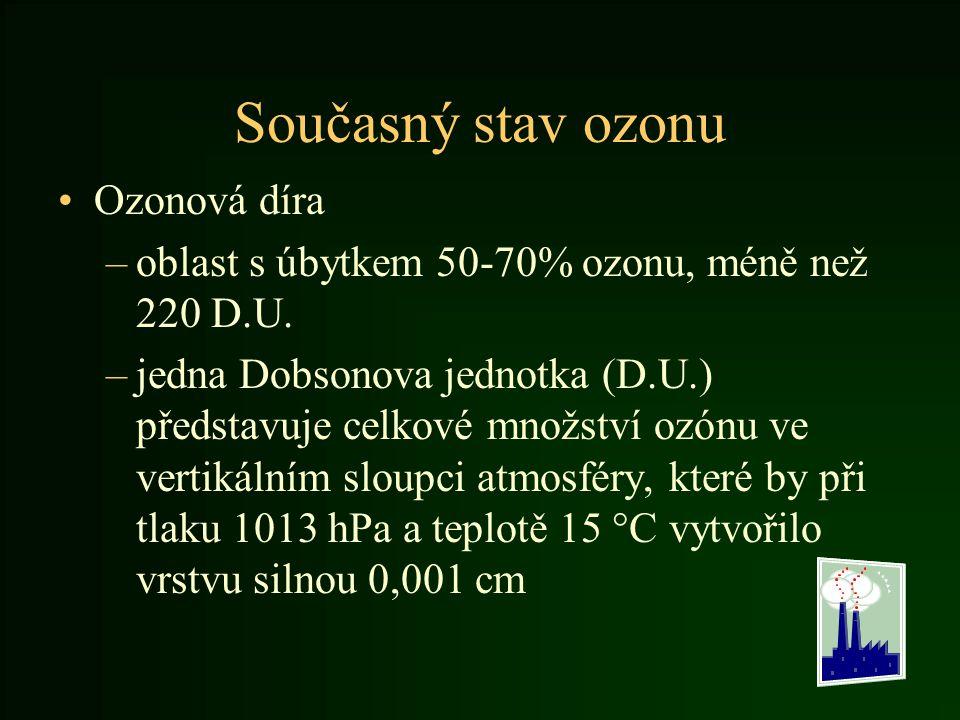 Současný stav ozonu Ozonová díra –oblast s úbytkem 50-70% ozonu, méně než 220 D.U. –jedna Dobsonova jednotka (D.U.) představuje celkové množství ozónu