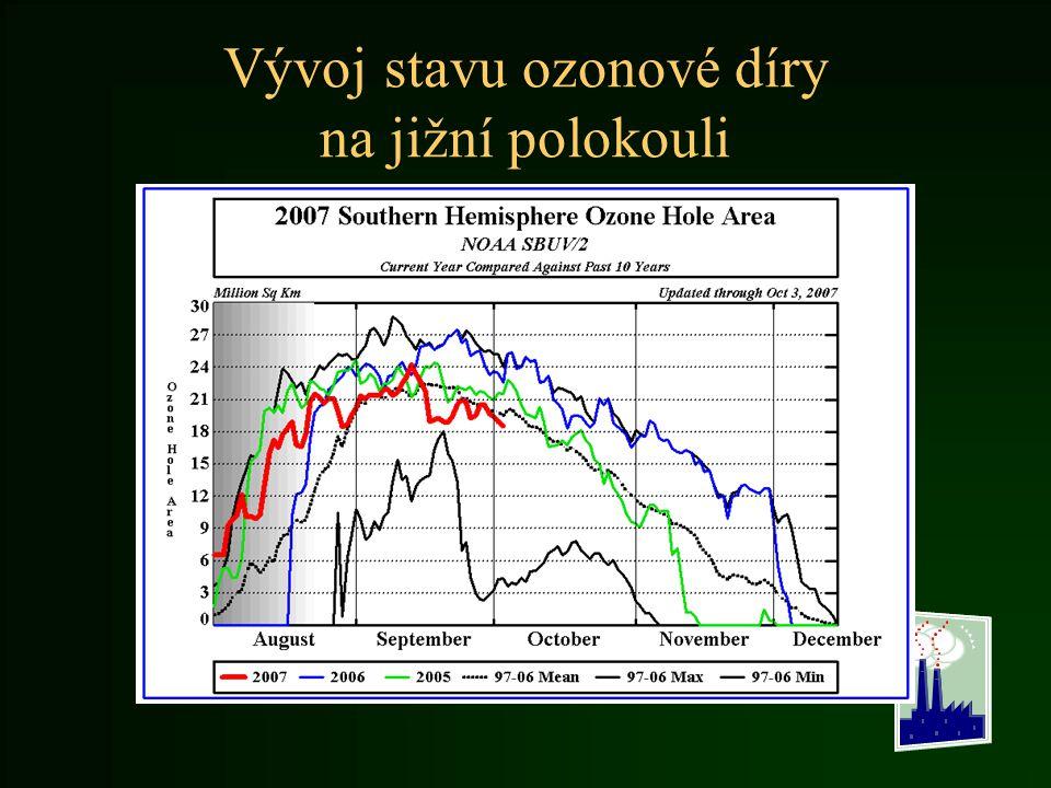 Vývoj stavu ozonové díry na jižní polokouli