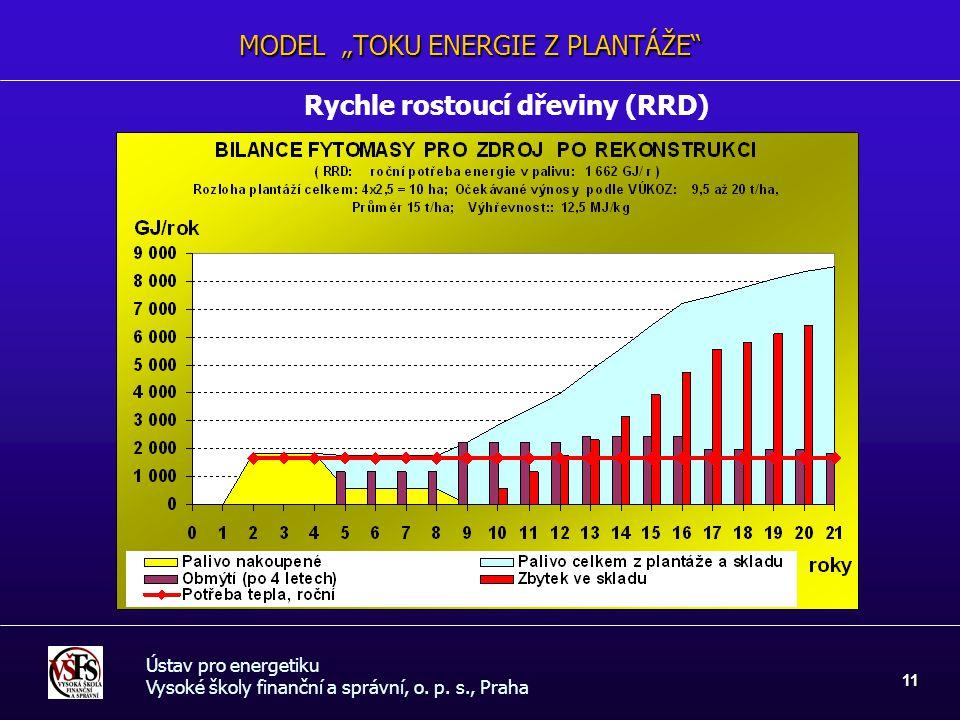 """MODEL """"TOKU ENERGIE Z PLANTÁŽE"""" MODEL """"TOKU ENERGIE Z PLANTÁŽE"""" Ústav pro energetiku Vysoké školy finanční a správní, o. p. s., Praha 11 Rychle rostou"""