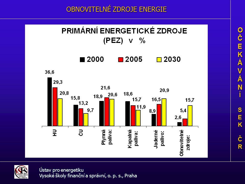 ENERGETICKÁ BILANCE ČR Ústav pro energetiku Vysoké školy finanční a správní, o.