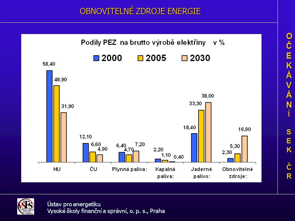 OBNOVITELNÉ ZDROJE ENERGIE Ústav pro energetiku Vysoké školy finanční a správní, o. p. s., Praha OČEKÁVÁNOČEKÁVÁNÍÍ SEK SEK ČR ČROČEKÁVÁNOČEKÁVÁNÍÍ SE