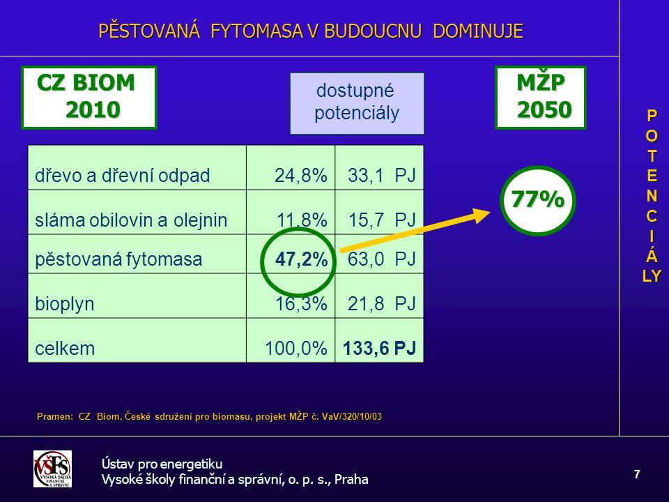 PĚSTOVANÁ FYTOMASA V BUDOUCNU DOMINUJE Ústav pro energetiku Vysoké školy finanční a správní, o. p. s., Praha 7 P O T E N C I Á LY dřevo a dřevní odpad