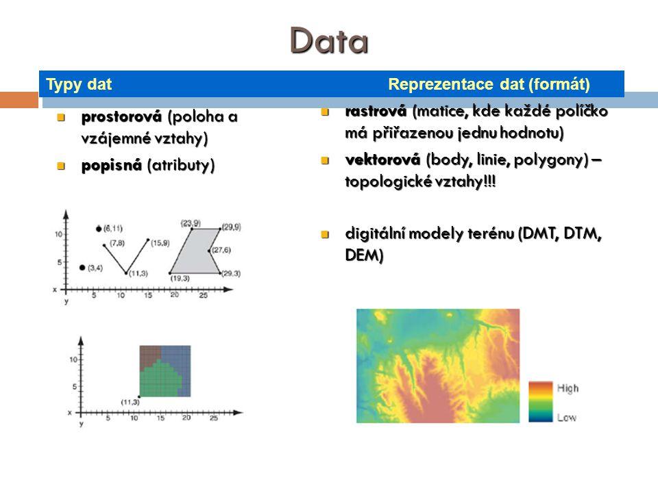 Data prostorová (poloha a vzájemné vztahy) prostorová (poloha a vzájemné vztahy) popisná (atributy) popisná (atributy) rastrová (matice, kde každé pol