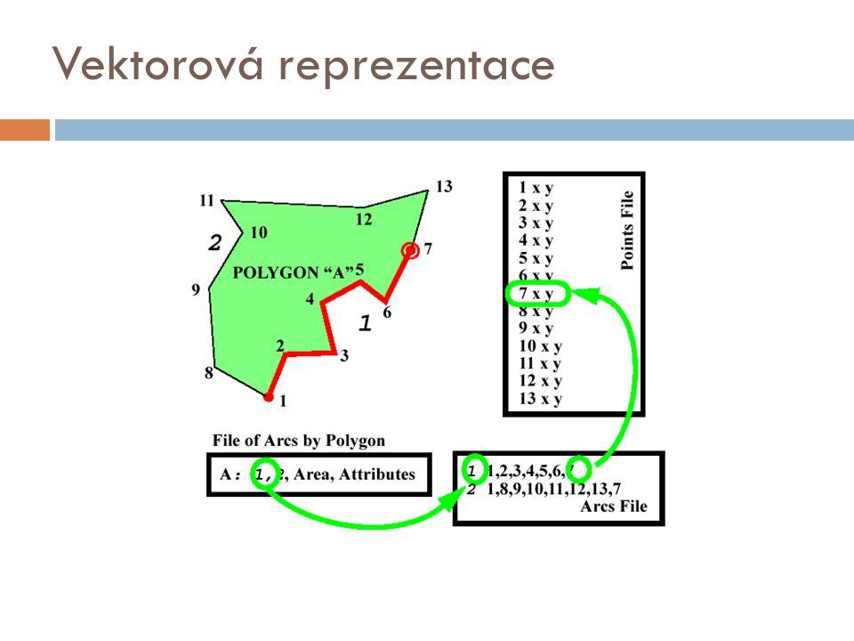 Vektorová reprezentace