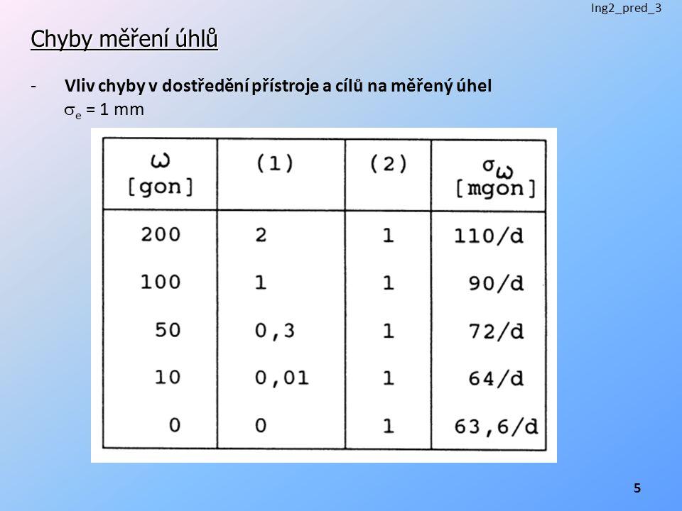 """Chyby měření úhlů -Přesnosti dostředění různými pomůckami Nucená centrace – trojpodstavcová souprava0,1 mm Nucená centrace – koule – zděř0,01 mm Optická centrace – v jednom směru0,3 – 0,4 mm Optická centrace – v všech směrech0,6 – 0,7 mm Tuhá olovnice (centrační tyč)1,0 mm Olovnice 3 – 5 mm (Důležitý je i tvar a """"kvalita vyznačení bodu)."""