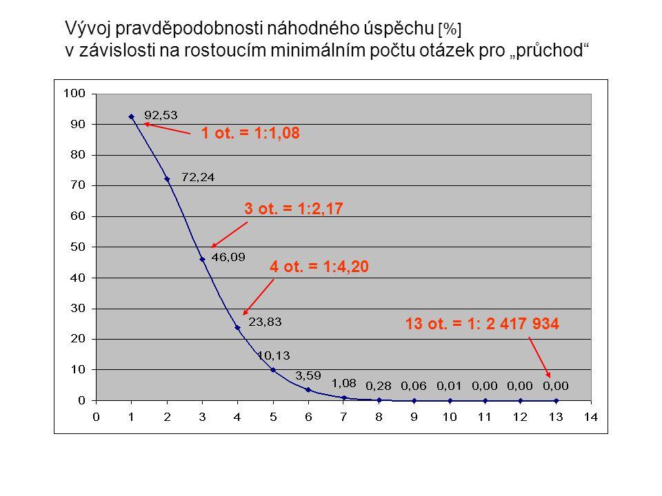 """Vývoj pravděpodobnosti náhodného úspěchu [%] v závislosti na rostoucím minimálním počtu otázek pro """"průchod"""" 1 ot. = 1:1,08 3 ot. = 1:2,17 4 ot. = 1:4"""