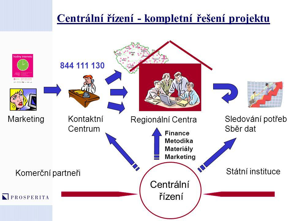 Centrální řízení - kompletní řešení projektu Regionální Centra Státní instituce 844 111 130 Finance Metodika Materiály Marketing Komerční partneři Sle