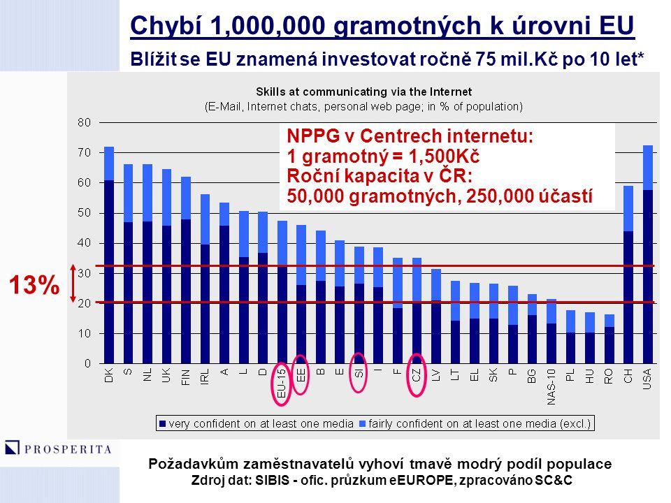 Chybí 1,000,000 gramotných k úrovni EU Blížit se EU znamená investovat ročně 75 mil.Kč po 10 let* Požadavkům zaměstnavatelů vyhoví tmavě modrý podíl p