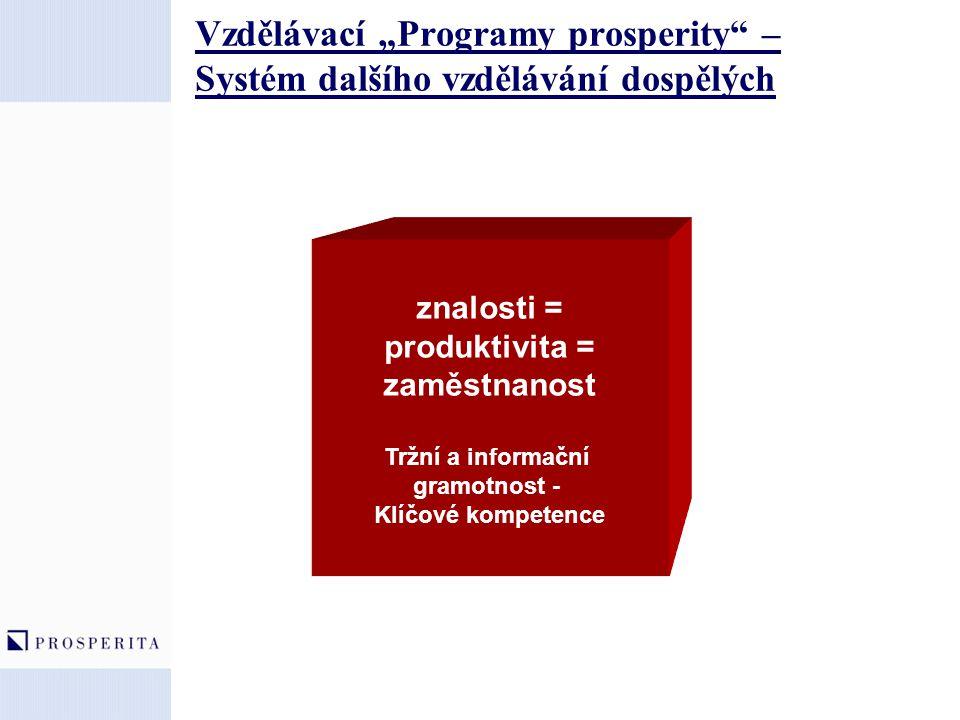 """Vzdělávací """"Programy prosperity"""" – Systém dalšího vzdělávání dospělých znalosti = produktivita = zaměstnanost Tržní a informační gramotnost - Klíčové"""